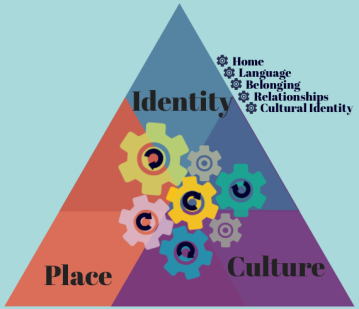 3rd culture kids diagram