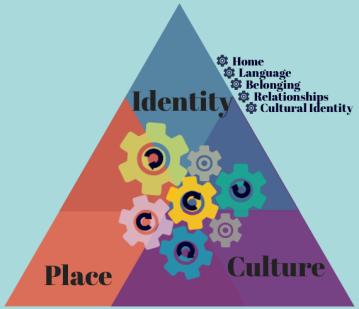 3rd culture kids diagram